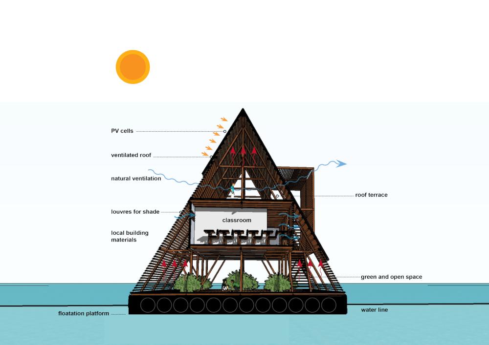 Makoko Diagram nijerya yüzen okul240919